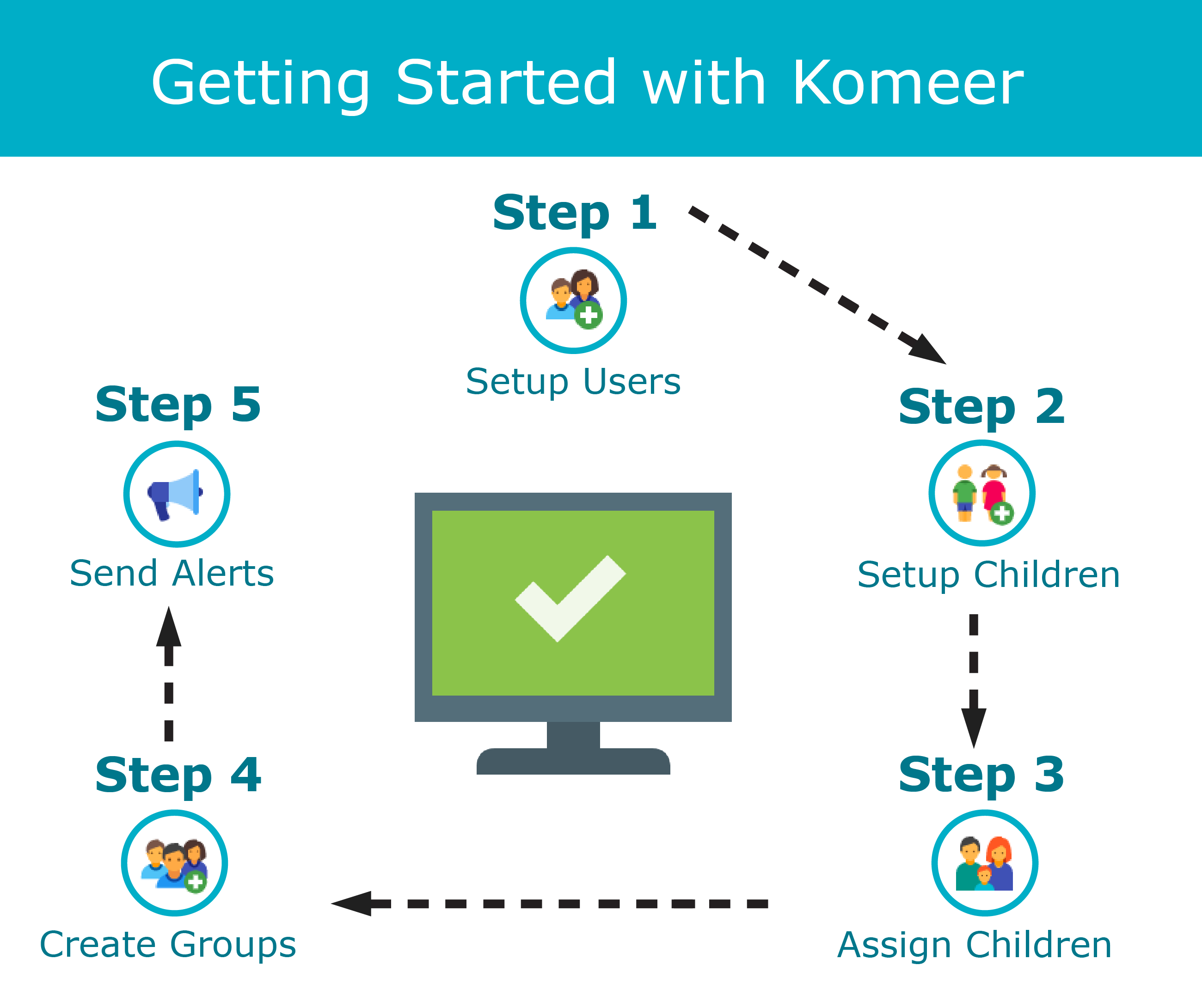 Komeer 5 Step Guide